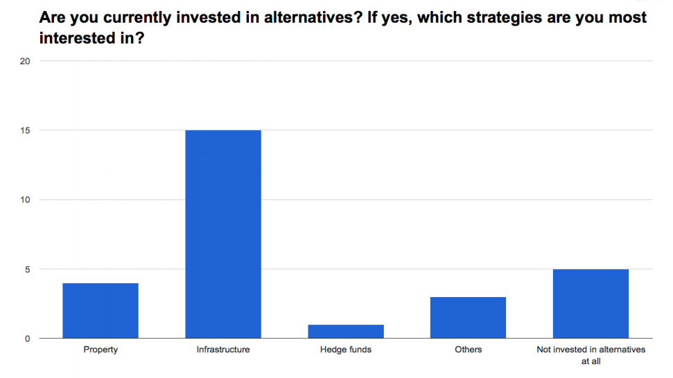 Insurers Increase Diversification of Portfolios - Alternatives - Investment Innovation Institute