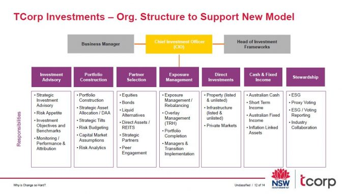 TCorp Overhaul Permeates Foundations - Table - Investment Innovation Institute