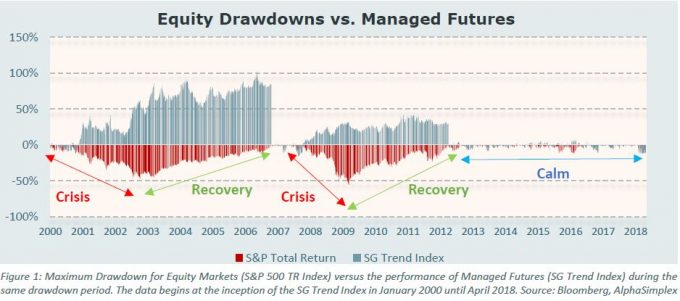 Equity Drawdowns - Investment Innovation Institute