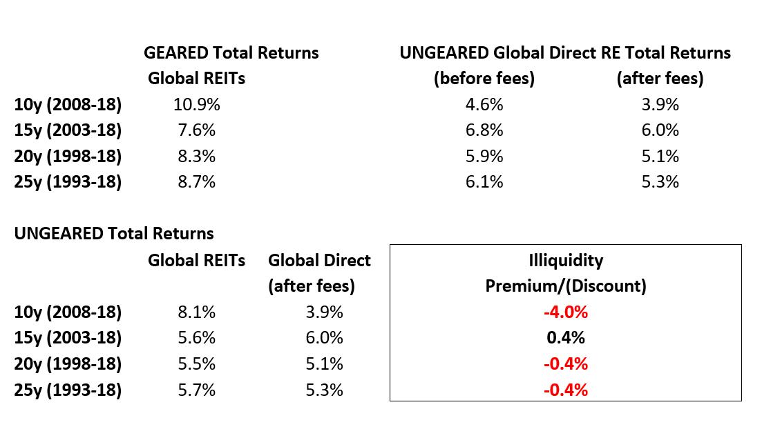 Graph analysing illiquidity premium