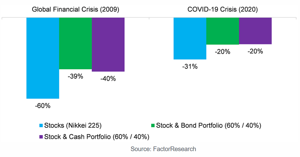 Asset class falls during GFC and COVID-19