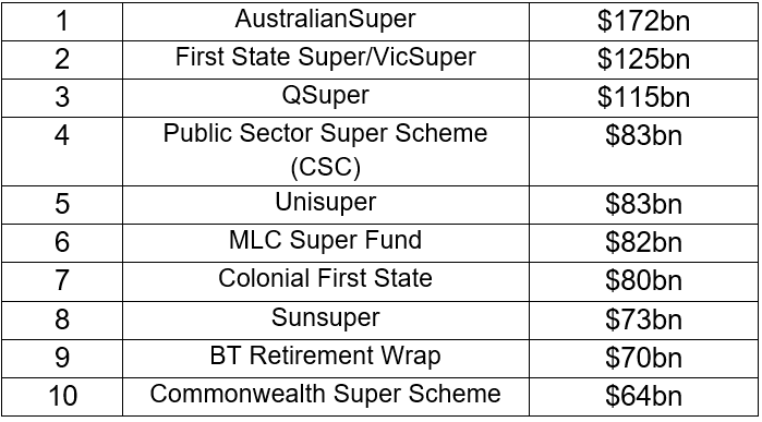 Top 10 Largest Superannuation Funds